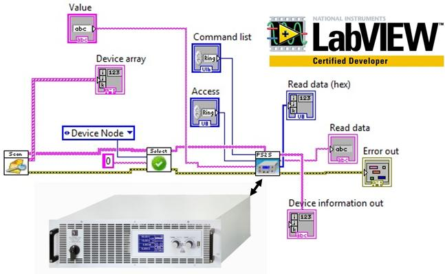 Elektro-Automatik и LabVIEW
